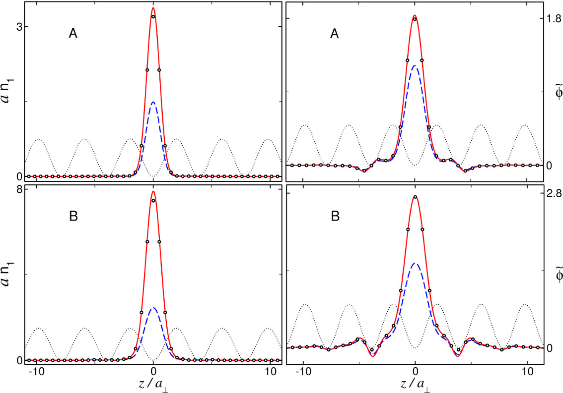 (Color online) Axial densities (left panels) and wavefunctions (right panels) of the fundamental gap solitons corresponding to points A and B in Fig.