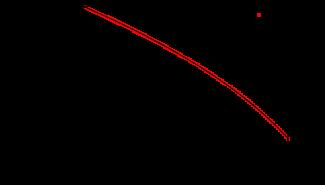 Equilibrium magnetization