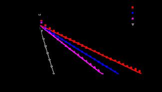 Magnon accumulation