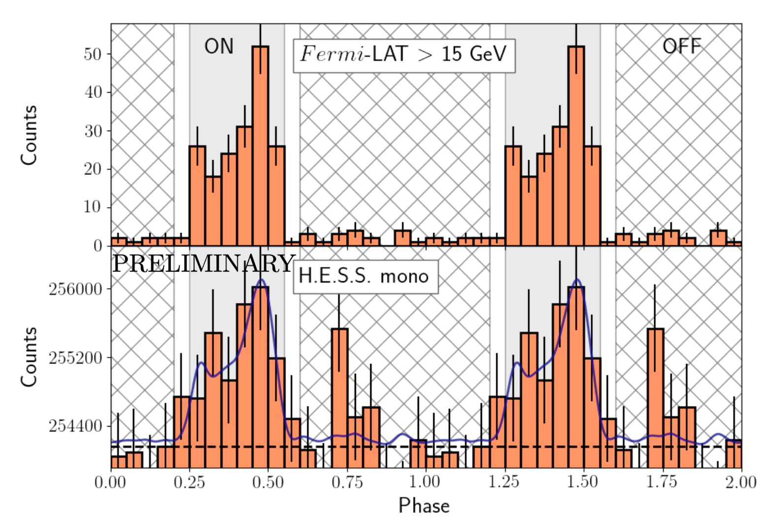 Histogram of phases for two periods with
