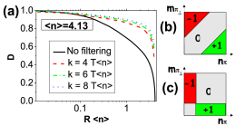 (a) Numerical evaluation of the Bures distance between two orthogonal equatorial O-filtered macro-qubits for different values of the threshold