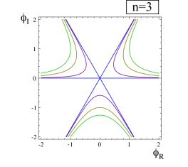 The trajectories generated by the symmetry transformation (