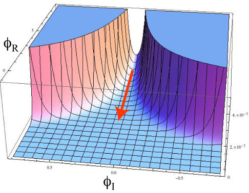The bird's-eye view of the scalar potential