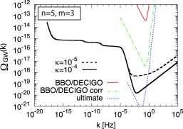 Spectrum of gravitational wave background for the case of