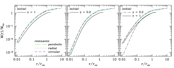 Cumulative mass profiles for remnants in binary merger simulations between halos as a function of radius in units of
