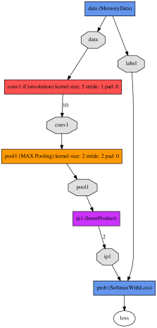 (Color online) Network architectures used in this work. (a) A simple two-weight-layer CNN, which consists of convolution and max pooling, followed by dense linear transformation. (b) LeNet-like architecture with ReLU activation.
