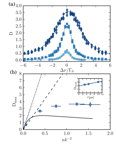 (a) Example of resonance curves. Symbols represent the experimental data, and the corresponding dashed lines are Lorentzian fits. All curves are taken with the cloud thickness