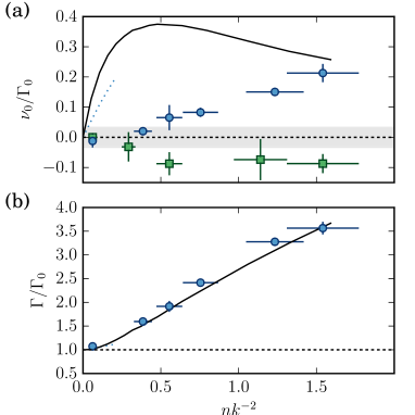 Frequency shift (a) and broadening (b) of the resonance line for our thinnest sample with