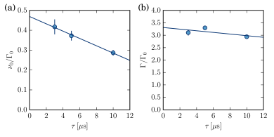 Influence of the pulse duration. (a) Position of the maximum of the resonance line. The blue shift presented in the main text gets larger when decreasing the pulse duration. (b) Width of the resonance line. The solid lines are linear fits to the data to guide the eye.