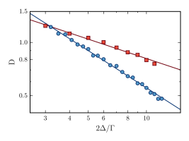 Power-law fit of the wings of the resonance line. Coupled dipole simulations is run for