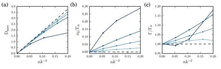 Coupled dipole simulations for different thicknesses. (a) Maximal optical depth, (b) Position of the maximum of the line, (c) Width of the resonance line. We report results for