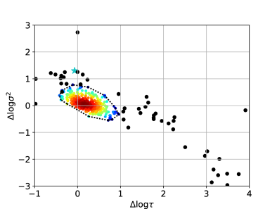 Distribution of DRW parameter differences between the time series with and without the primary flare. The black dotted line indicates the contour level used to identify outliers (flare candidates). Two outliers lie outside the bounds of the plot. The blue star denotes the position of Sharov 21 with this analysis.