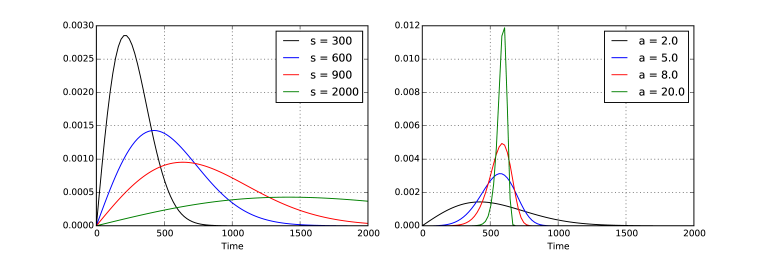 Sample Weibull distributions. The left plot shows varying the scale for fixed shape