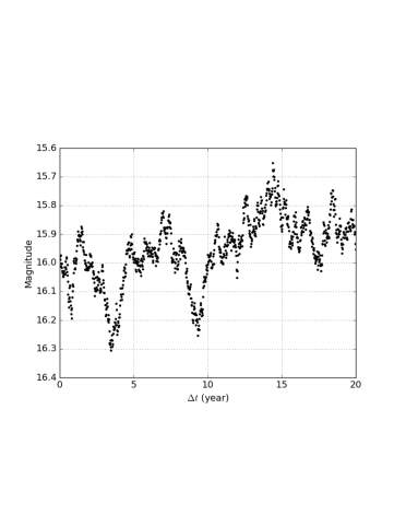 A mock light curve for a damped random walk process.