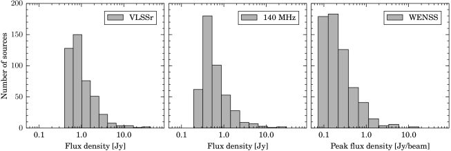 Flux density distribution of the observed sources in the VLSSr catalogue at 74MHz (