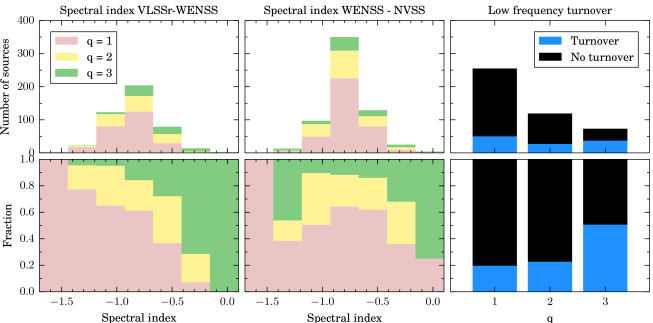 Source quality as a function of low-frequency spectral index (left panel) and high-frequency spectral index (middle panel), with absolute number of sources and percentage at each quality factor. The lower number of sources with low-frequency spectral index is because fewer sources have a VLSSr counterpart. In the right panel we show the number of sources with a given quality showing or not showing a low frequency turnover.