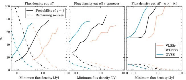 The effect of applying different preselection criteria to improve the detection fraction of calibrator sources, including a lower limit on flux density (left panel), lower limit on flux density plus requiring a low frequency spectral turnover (middle panel), or lower limit on flux density plus a lower limit to spectral index as calculated between VLSSr and WENSS (right panel). The 3 colours correspond to imposing the lower flux density limit on the value obtained from VLSSr (orange), WENSS (black) or NVSS (blue). In each panel, the dashed line shows the fraction of the total sample which remains as the lower limit to flux density is raised, while the solid line shows the fraction of that remaining sample which are good calibrators. Imposing a spectral turnover or low frequency spectral index requirement can reduce the sample size by a factor of 10 whilst still discovering almost half of the total acceptable calibrators.