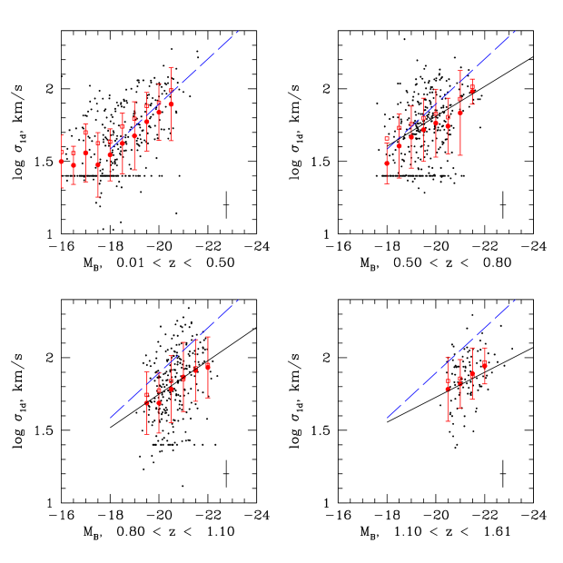 The Tully-Fisher relation in the TKRS for integrated line-of-sight linewidth and rest