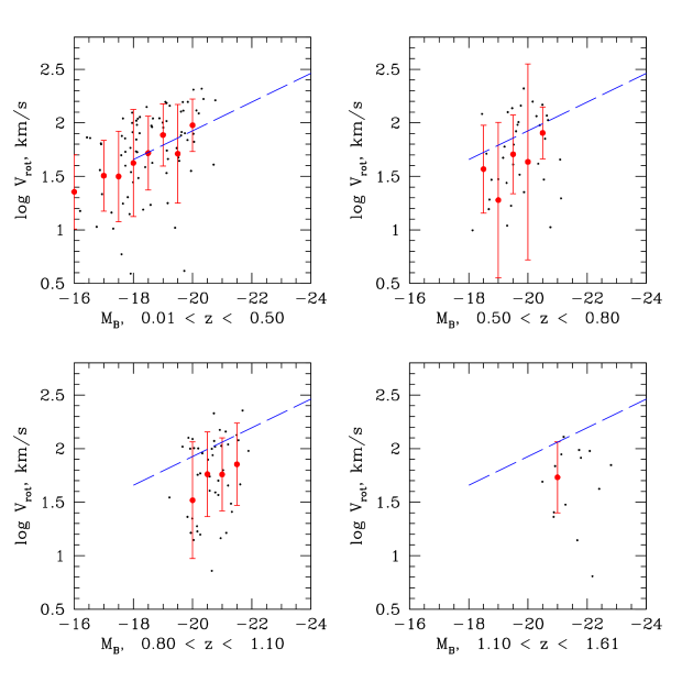 The Tully-Fisher relation in the TKRS for line-of-sight rotation velocity and rest