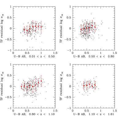 Tully-Fisher velocity residual as a function of