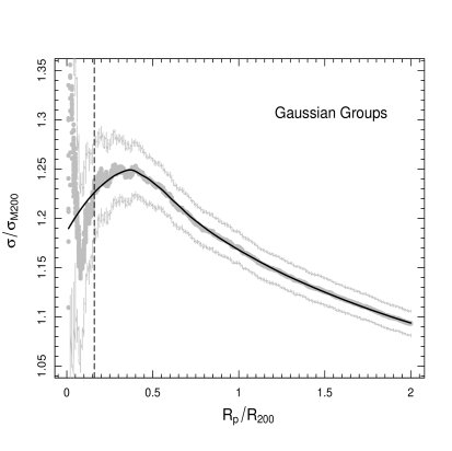 SVDP for clusters classified as G. The grey points represents the velocity dispersion estimated in each