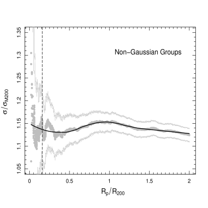 SVDP for clusters classified as NG. The points and lines (grey and black) have the same meaning as those explained in Fig.