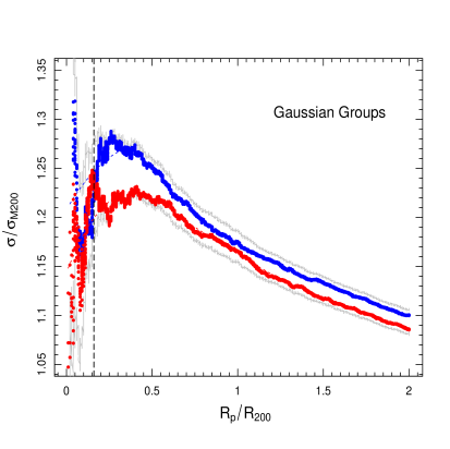 VDP for G systems with superposition of profiles for galaxies classified as Bright(red) and Faint(blue). Both profiles are within the confidence envelope obtained through all objects in this sample.