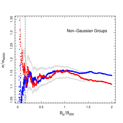 VDPs for the Bright and Faint populations belonging to the NG sample. The profiles blue and red represents the two domains of luminosity considered.