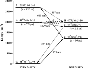 Relevant levels and transitions in atomic dysprosium used to populate level