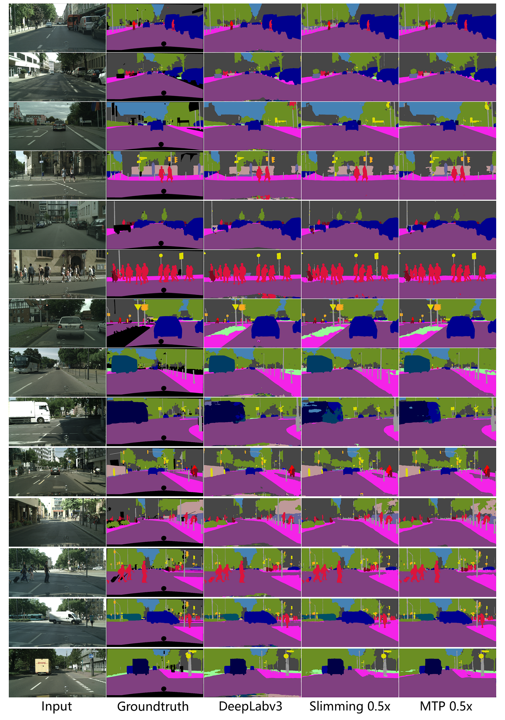 Qualitative results of different methods on Cityscapes