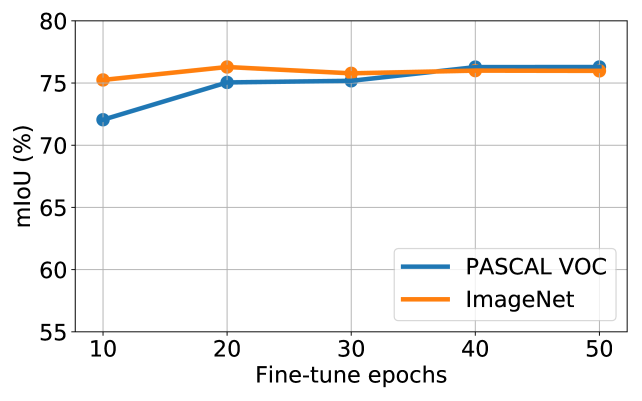 Impact of different fine-tuning epochs on ImageNet and PASCAL VOC 2012.