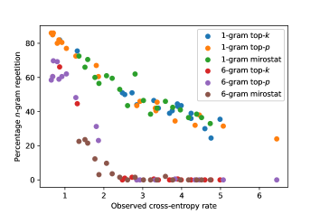 Percentage repetition vs. observed cross-entropy for