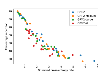 Percentage repetition vs. observed cross-entropy rate for different language models.
