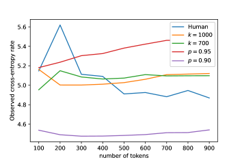 Human-like cross-entropy rate for moderate