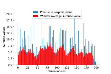 human-generated text, average observed surprise =