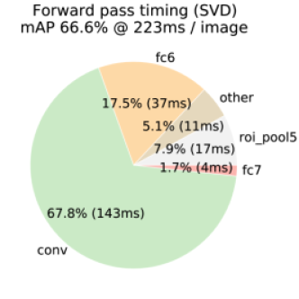 Timing for VGG16 before and after truncated SVD. Before SVD, fully connected layers fc6 and fc7 take 45% of the time.