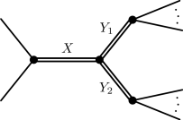 Three typical event topologies for weakly coupled resonance decay. Double lines denote new particles, while single lines are detectable final states, either standard model particles or new (quasi-)stable states. The ellipses indicate that the secondary resonances may decay to two or more particles.