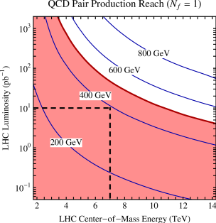 LHC reach for pair production of a single flavor of heavy quark as a function of energy and luminosity. Each contour corresponds to the production of 10 events at the LHC for the indicated quark mass. The red region corresponds to quark masses which the Tevatron would be able to rule out with 10fb