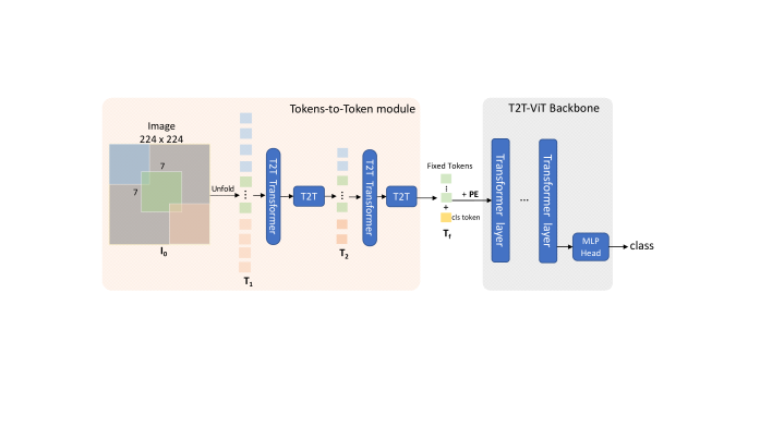 The overall network architecture of T2T-ViT. In the T2T module, the input image is first soft split as patches, and then unfolded as a sequence of tokens