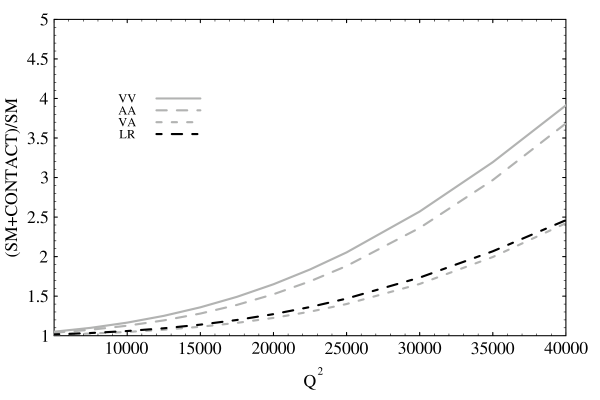 Effect of different contact interactions with constructive interference with the Standard Model on the differential cross section