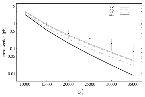 Integrated cross section for