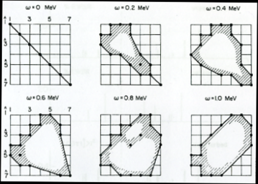 Contour plots for different values of