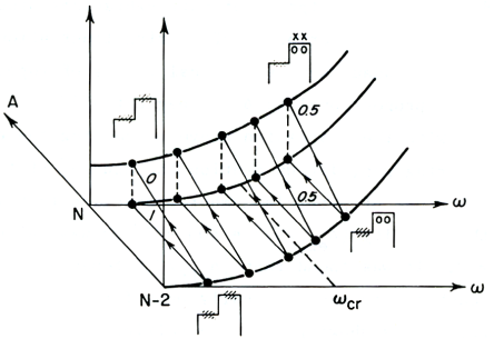 Schematic representation of the two–nucleon transfer processes exciting the one– and two–phonon pairing modes in the