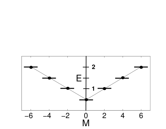 Partial level scheme of