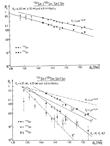 Measured transfer probabilities (transfer function) for one–(