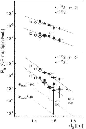 One–neutron (above) and two–neutron (lower part) transfer probabilities in
