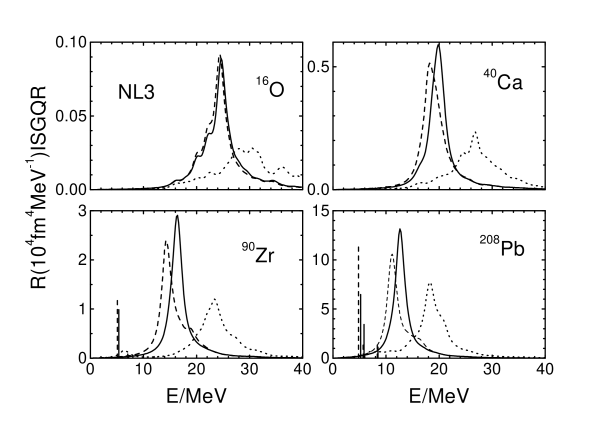 The ISGQR strength distributions in selected closed shell nuclei, calculated with NL3. Solid curve: full calculation; dotted curve: Hartree response; dashed curve: without the contribution of the