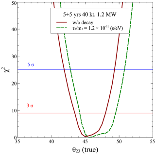 Expected octant sensitivity at DUNE. The dark red solid curve is for standard case of stable neutrinos. The green dashed curve is for the case when