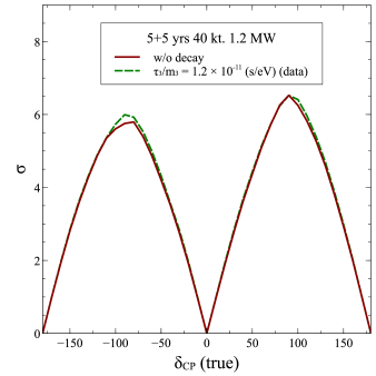 Expected CP-violation sensitivity at DUNE. The dark red solid curve is for standard case of stable neutrinos. The green dashed curve is for the case when