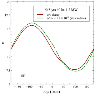 Expected mass hierarchy sensitivity at DUNE. The dark red solid curve is for standard case of stable neutrinos. The green dashed curve is for the case when